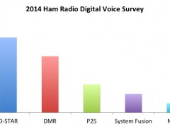 2014 Ham Radio Digital Voice Survey